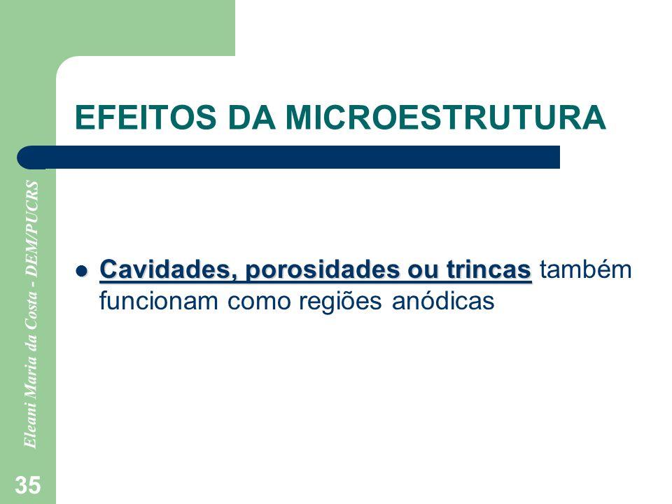Eleani Maria da Costa - DEM/PUCRS 35 EFEITOS DA MICROESTRUTURA Cavidades, porosidades ou trincas Cavidades, porosidades ou trincas também funcionam co