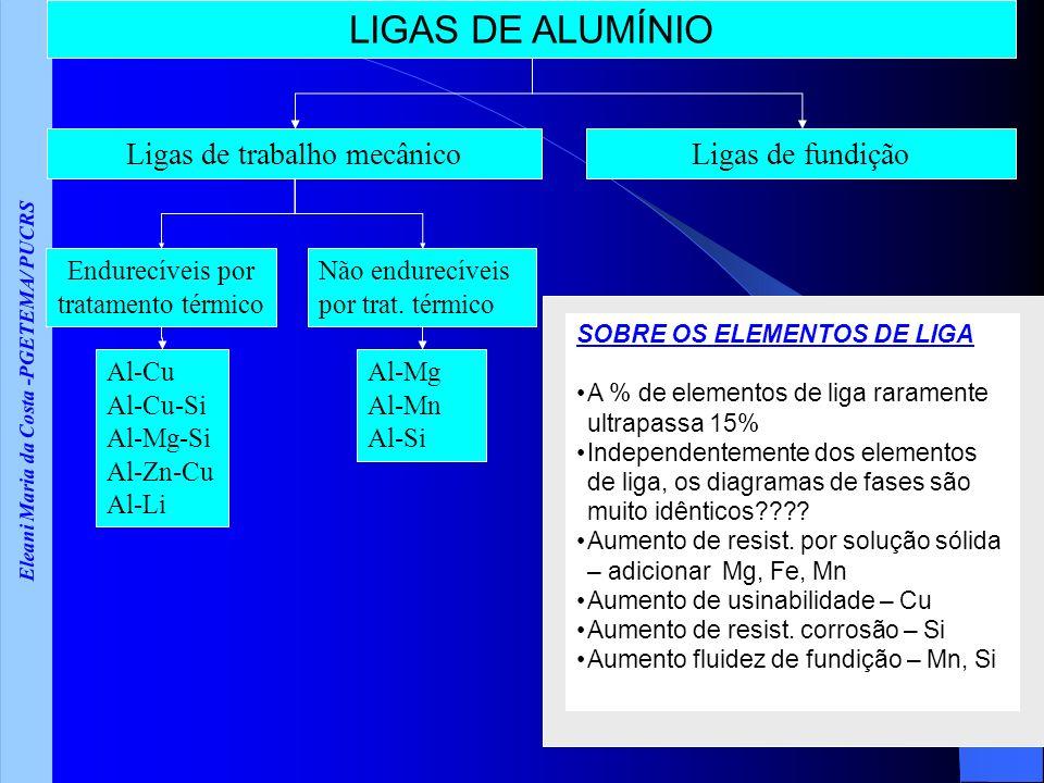 Eleani Maria da Costa -PGETEMA/ PUCRS LIGAS DE ALUMÍNIO Ligas de trabalho mecânico Não endurecíveis por trat. térmico Endurecíveis por tratamento térm