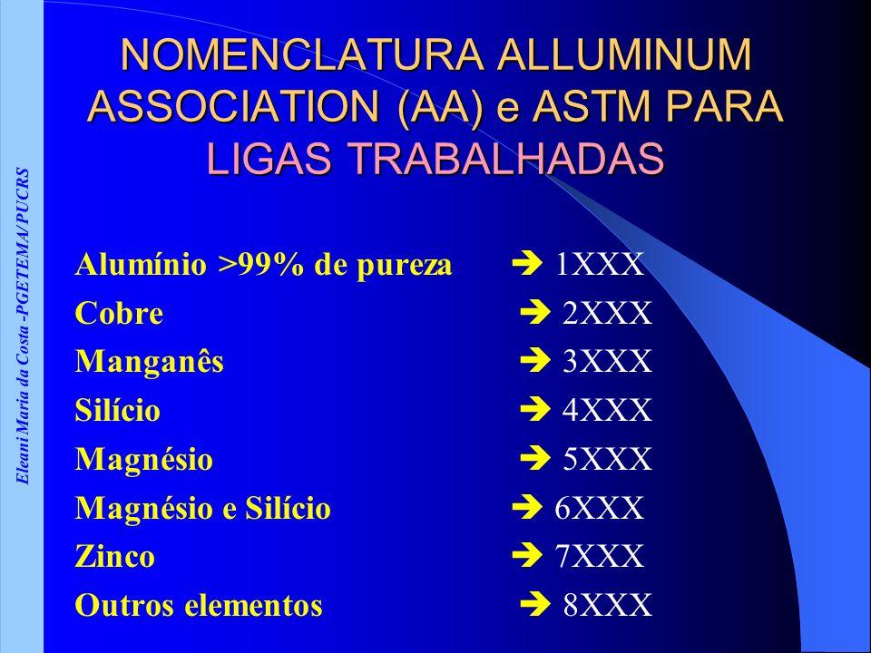 Eleani Maria da Costa -PGETEMA/ PUCRS NOMENCLATURA ALLUMINUM ASSOCIATION (AA) e ASTM PARA LIGAS TRABALHADAS Alumínio >99% de pureza 1XXX Cobre 2XXX Manganês 3XXX Silício 4XXX Magnésio 5XXX Magnésio e Silício 6XXX Zinco 7XXX Outros elementos 8XXX
