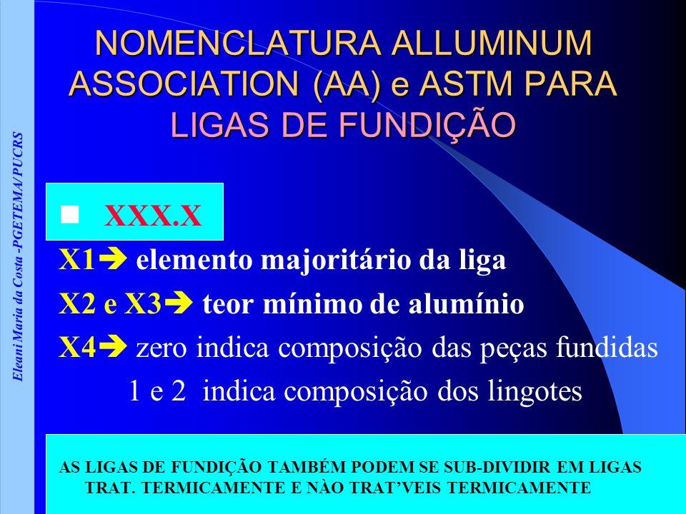 Eleani Maria da Costa -PGETEMA/ PUCRS NOMENCLATURA ALLUMINUM ASSOCIATION (AA) e ASTM PARA LIGAS DE FUNDIÇÃO XXX.X X1 elemento majoritário da liga X2 e X3 teor mínimo de alumínio X4 zero indica composição das peças fundidas 1 e 2 indica composição dos lingotes AS LIGAS DE FUNDIÇÃO TAMBÉM PODEM SE SUB-DIVIDIR EM LIGAS TRAT.