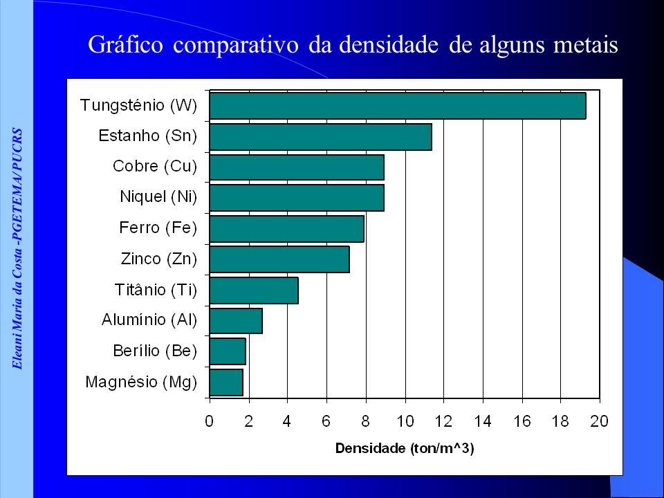 Eleani Maria da Costa -PGETEMA/ PUCRS Gráfico comparativo da densidade de alguns metais