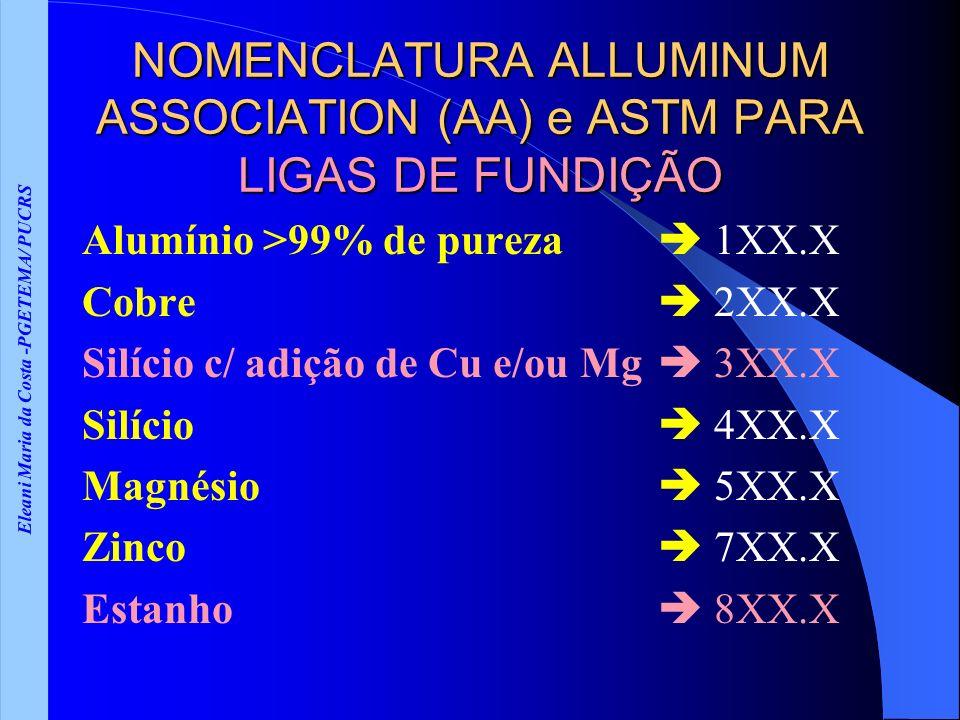Eleani Maria da Costa -PGETEMA/ PUCRS NOMENCLATURA ALLUMINUM ASSOCIATION (AA) e ASTM PARA LIGAS DE FUNDIÇÃO Alumínio >99% de pureza 1XX.X Cobre 2XX.X Silício c/ adição de Cu e/ou Mg 3XX.X Silício 4XX.X Magnésio 5XX.X Zinco 7XX.X Estanho 8XX.X