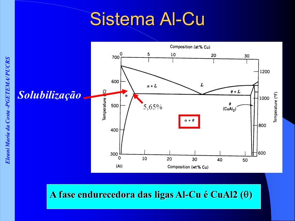 Eleani Maria da Costa -PGETEMA/ PUCRS Sistema Al-Cu A fase endurecedora das ligas Al-Cu é CuAl2 ( ) Solubilização 5,65%