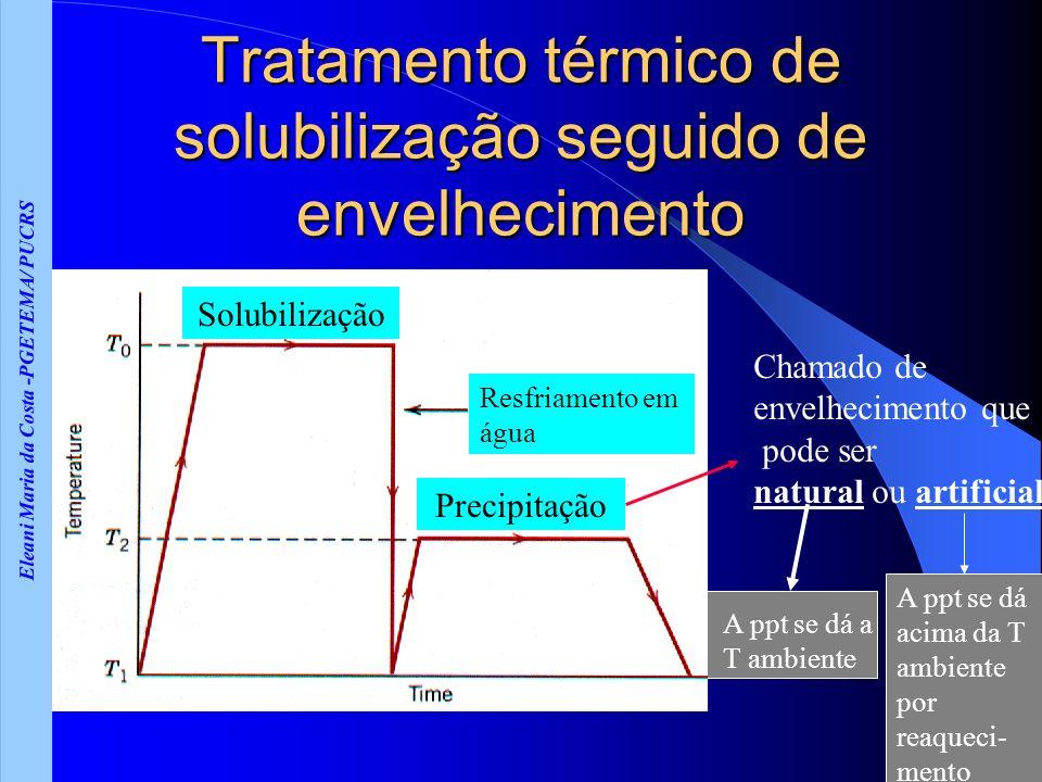 Eleani Maria da Costa -PGETEMA/ PUCRS Tratamento térmico de solubilização seguido de envelhecimento Solubilização Precipitação Resfriamento em água Ch