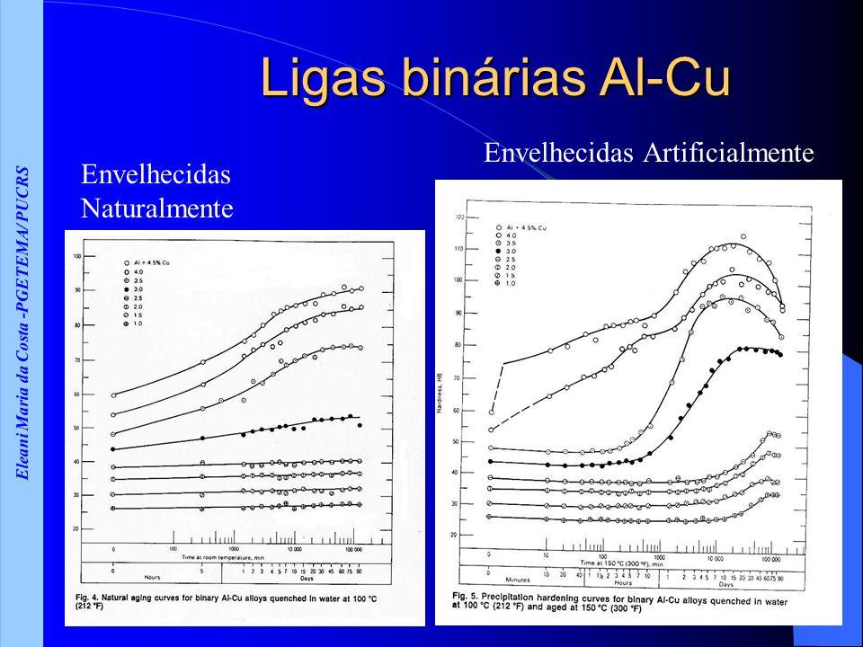 Eleani Maria da Costa -PGETEMA/ PUCRS Ligas binárias Al-Cu Envelhecidas Naturalmente Envelhecidas Artificialmente