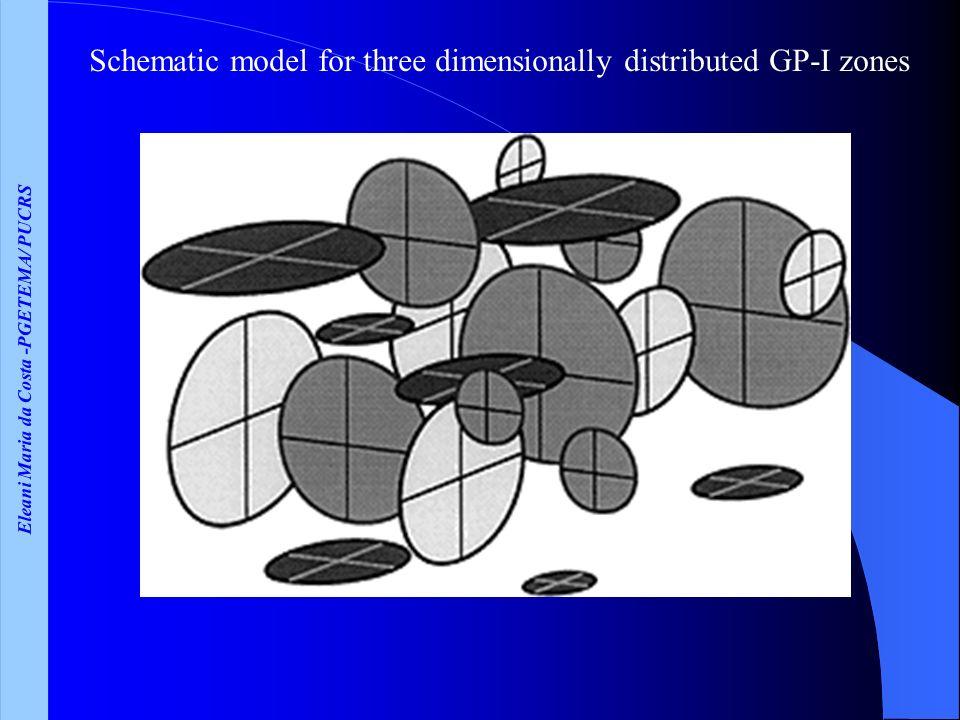 Eleani Maria da Costa -PGETEMA/ PUCRS Schematic model for three dimensionally distributed GP-I zones