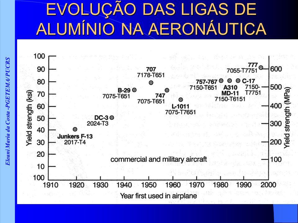 Eleani Maria da Costa -PGETEMA/ PUCRS EVOLUÇÃO DAS LIGAS DE ALUMÍNIO NA AERONÁUTICA