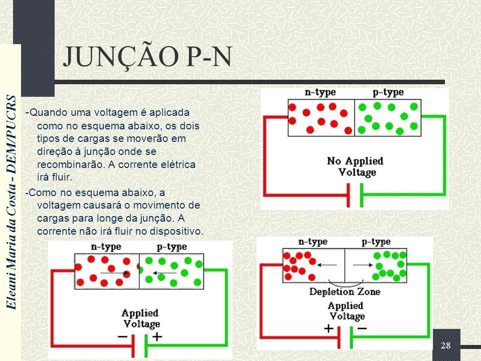 Eleani Maria da Costa - DEM/PUCRS 28 JUNÇÃO P-N - Quando uma voltagem é aplicada como no esquema abaixo, os dois tipos de cargas se moverão em direção à junção onde se recombinarão.