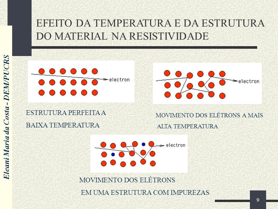Eleani Maria da Costa - DEM/PUCRS 9 EFEITO DA TEMPERATURA E DA ESTRUTURA DO MATERIAL NA RESISTIVIDADE ESTRUTURA PERFEITA A BAIXA TEMPERATURA MOVIMENTO DOS ELÉTRONS A MAIS ALTA TEMPERATURA MOVIMENTO DOS ELÉTRONS EM UMA ESTRUTURA COM IMPUREZAS