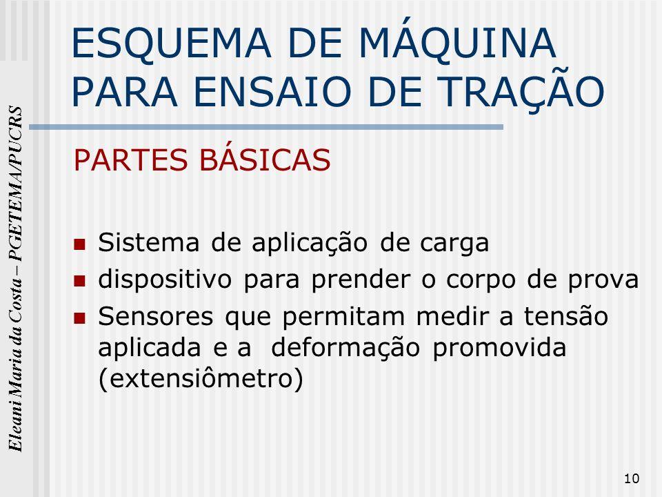 Eleani Maria da Costa – PGETEMA/PUCRS 10 ESQUEMA DE MÁQUINA PARA ENSAIO DE TRAÇÃO PARTES BÁSICAS Sistema de aplicação de carga dispositivo para prende