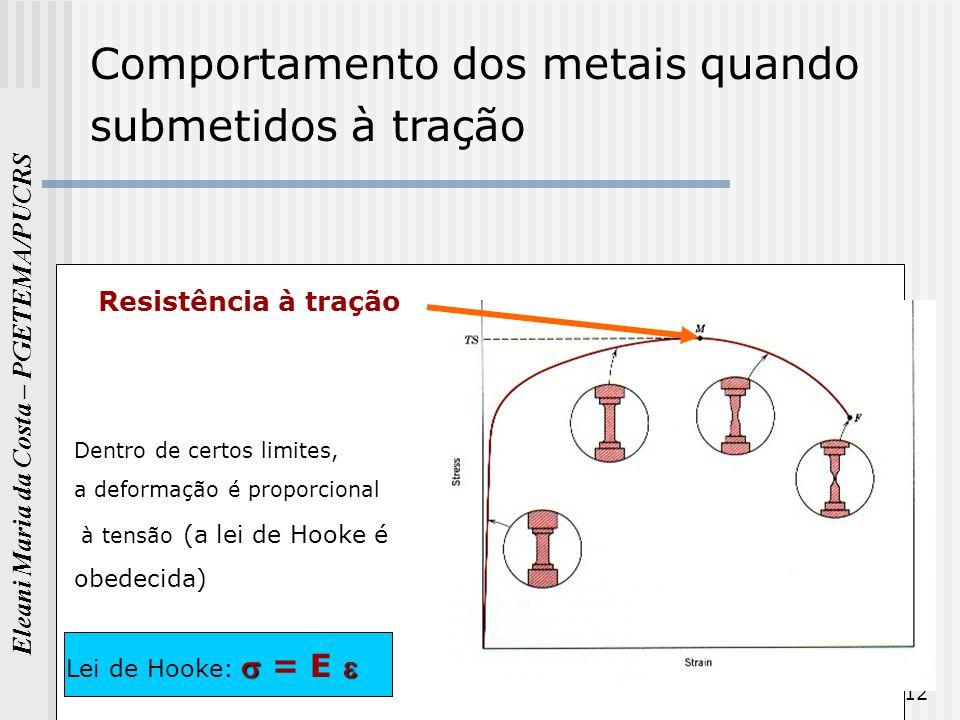 Eleani Maria da Costa – PGETEMA/PUCRS 12 Comportamento dos metais quando submetidos à tração Resistência à tração Dentro de certos limites, a deformaç