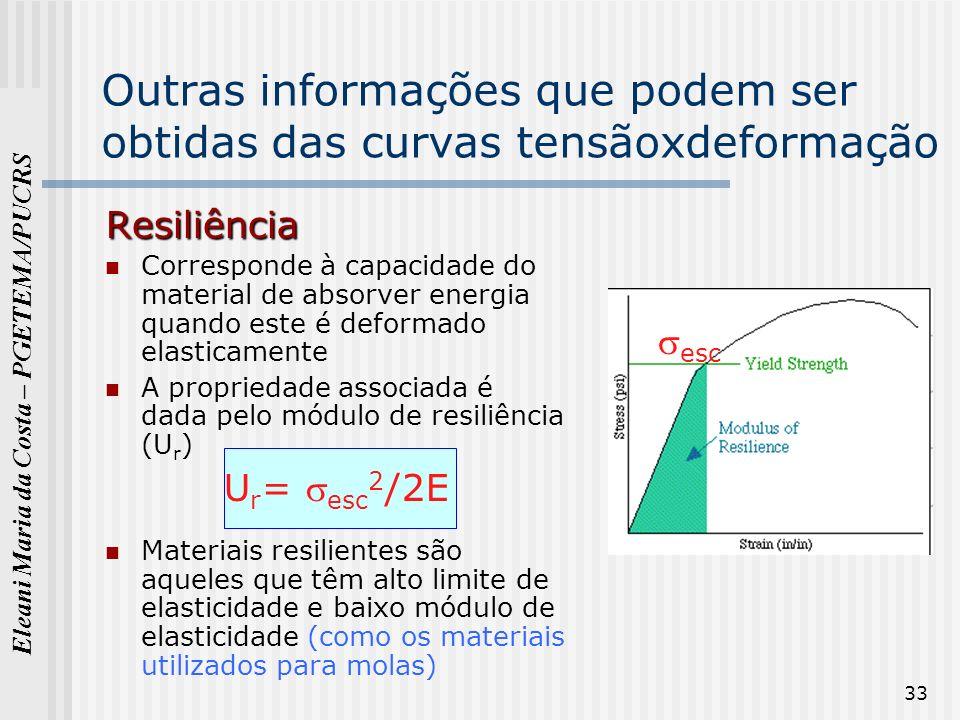 Eleani Maria da Costa – PGETEMA/PUCRS 33 Outras informações que podem ser obtidas das curvas tensãoxdeformação Resiliência Corresponde à capacidade do