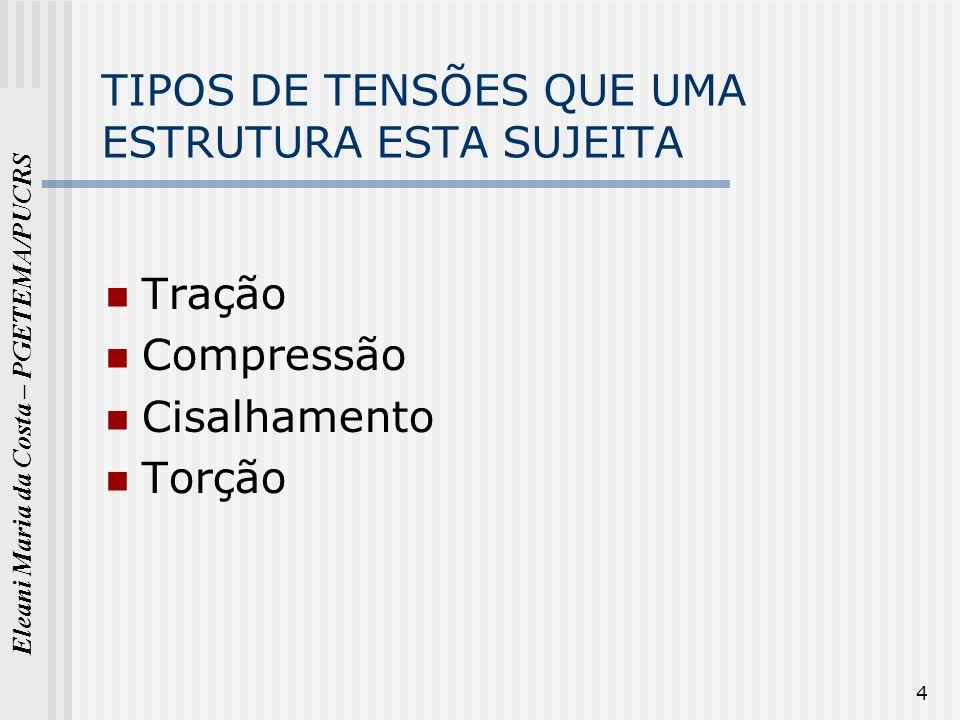 Eleani Maria da Costa – PGETEMA/PUCRS 35 Módulo de tenacidade Materiais dúcteis U t = esc + LRT.
