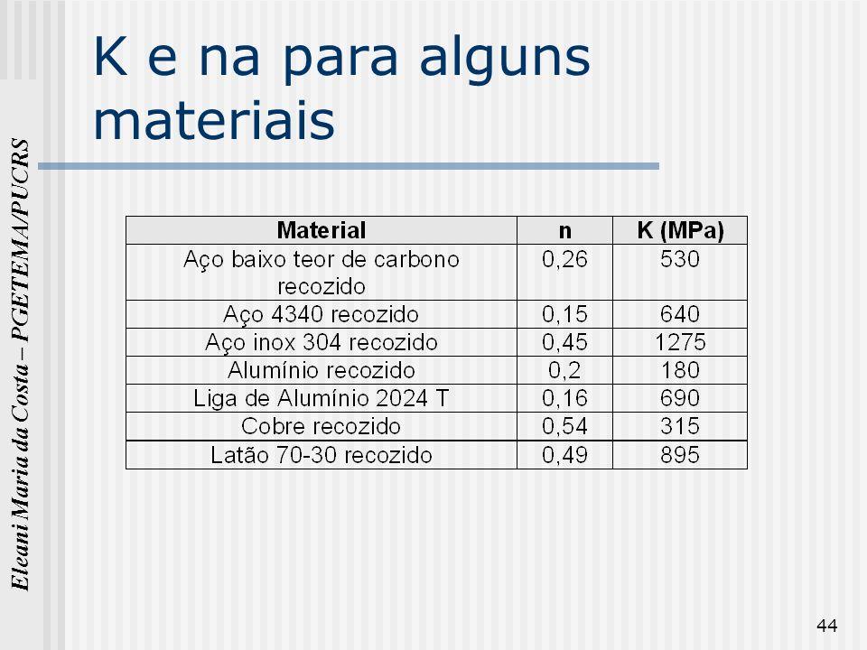 Eleani Maria da Costa – PGETEMA/PUCRS 44 K e na para alguns materiais