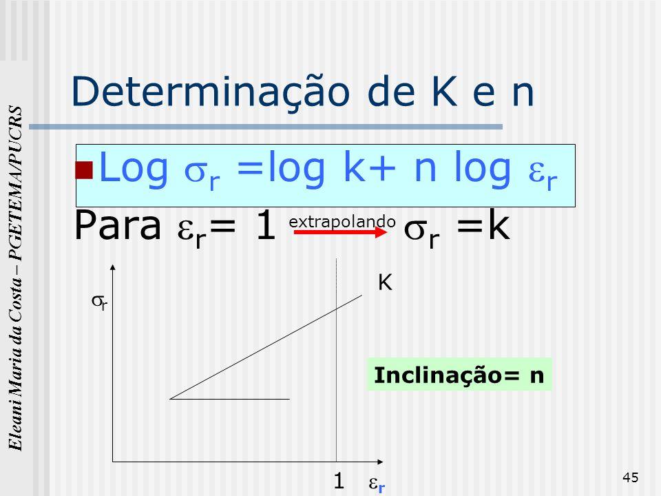 Eleani Maria da Costa – PGETEMA/PUCRS 45 Determinação de K e n Log r =log k+ n log r Para r = 1 r =k 1 K Inclinação= n r r extrapolando