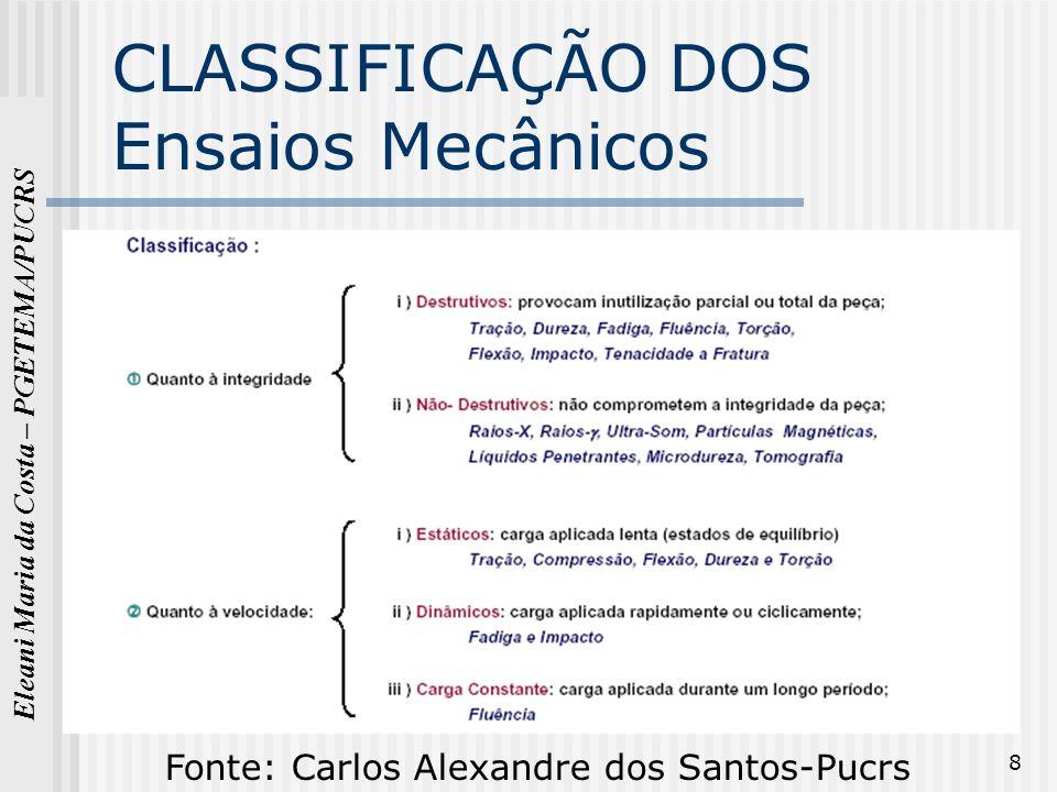 Eleani Maria da Costa – PGETEMA/PUCRS 8 CLASSIFICAÇÃO DOS Ensaios Mecânicos Fonte: Carlos Alexandre dos Santos-Pucrs
