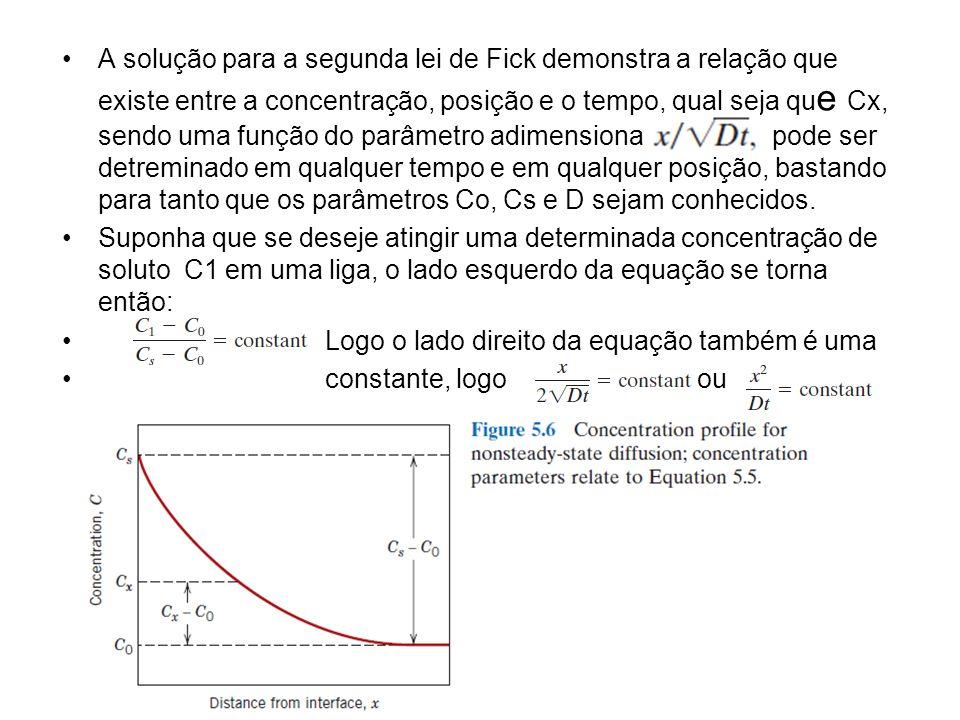 A solução para a segunda lei de Fick demonstra a relação que existe entre a concentração, posição e o tempo, qual seja qu e Cx, sendo uma função do parâmetro adimensional pode ser detreminado em qualquer tempo e em qualquer posição, bastando para tanto que os parâmetros Co, Cs e D sejam conhecidos.
