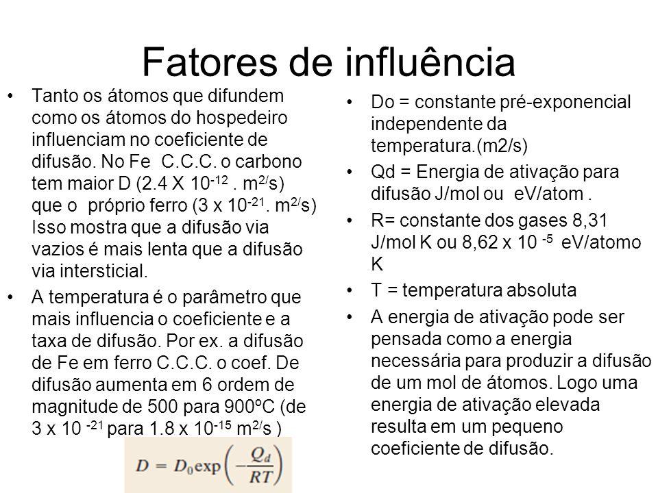 Fatores de influência Tanto os átomos que difundem como os átomos do hospedeiro influenciam no coeficiente de difusão. No Fe C.C.C. o carbono tem maio