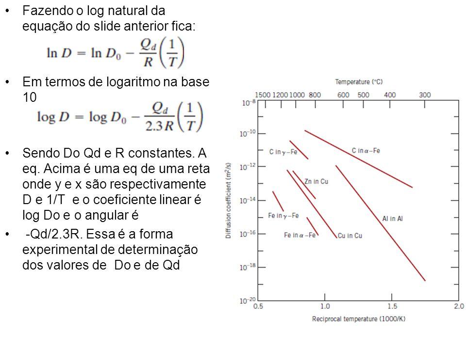 Fazendo o log natural da equação do slide anterior fica: Em termos de logaritmo na base 10 Sendo Do Qd e R constantes. A eq. Acima é uma eq de uma ret