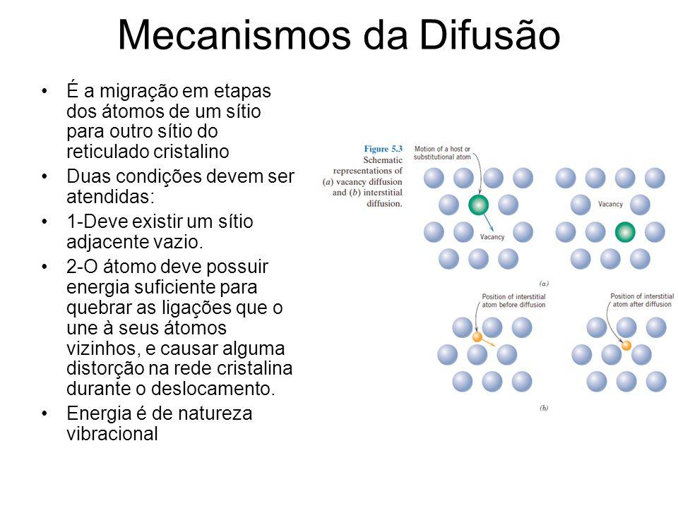 Mecanismos da Difusão É a migração em etapas dos átomos de um sítio para outro sítio do reticulado cristalino Duas condições devem ser atendidas: 1-Deve existir um sítio adjacente vazio.