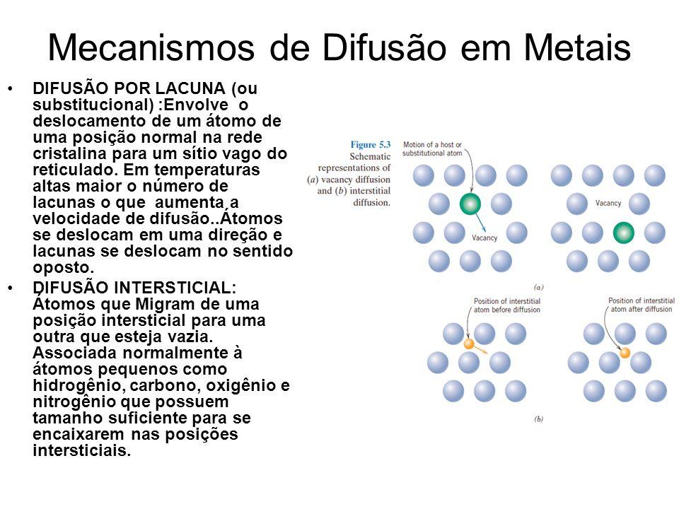 Mecanismos de Difusão em Metais DIFUSÃO POR LACUNA (ou substitucional) :Envolve o deslocamento de um átomo de uma posição normal na rede cristalina para um sítio vago do reticulado.