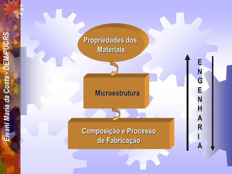 Eleani Maria da Costa - DEM/PUCRS INTRODUÇÃO Ciência dos materiais faz parte do conhecimento básico para todas as engenharias As propriedades dos mate