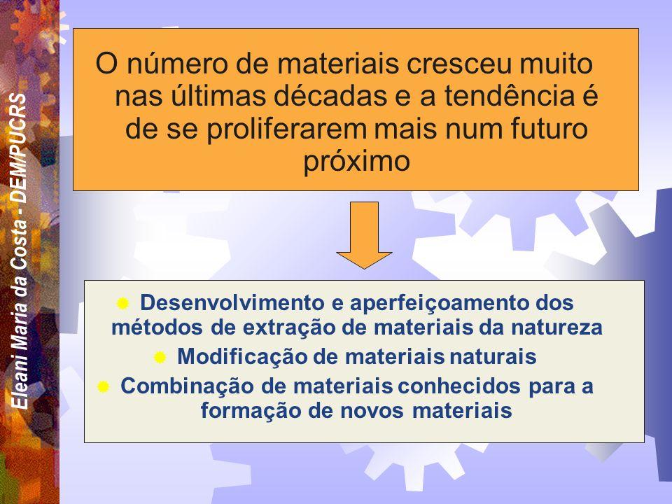 Eleani Maria da Costa - DEM/PUCRS Figura copiada do material do Prof. Sidnei Paciornik do Departamento de Ciência dos Materiais e Metalurgia da PUC-Ri