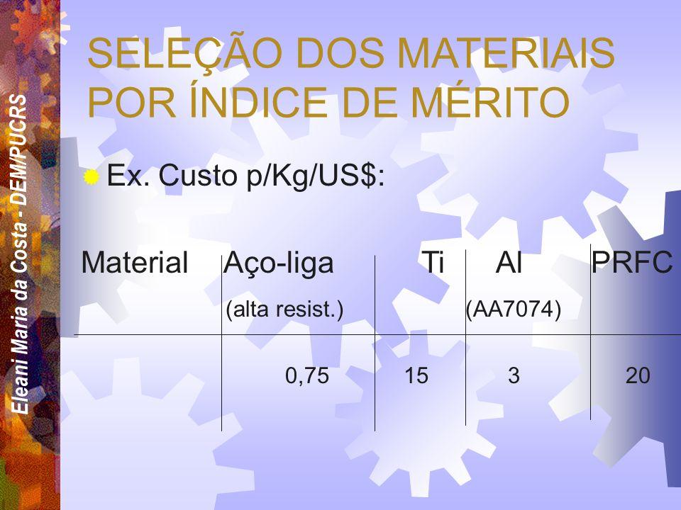 Eleani Maria da Costa - DEM/PUCRS SELEÇÃO DOS MATERIAIS POR ÍNDICE DE MÉRITO Ex. Resistência/peso: Material Aço-ligaTi Al PRFC (alta resist.) (AA7074)