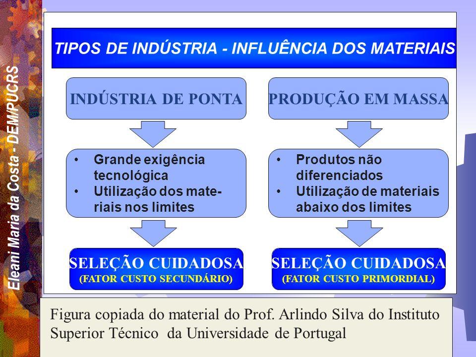 Eleani Maria da Costa - DEM/PUCRS SELEÇÃO DOS MATERIAIS POR ÍNDICE DE MÉRITO Ex. Custo p/Kg/US$: Material Aço-ligaTi Al PRFC (alta resist.) (AA7074) 0