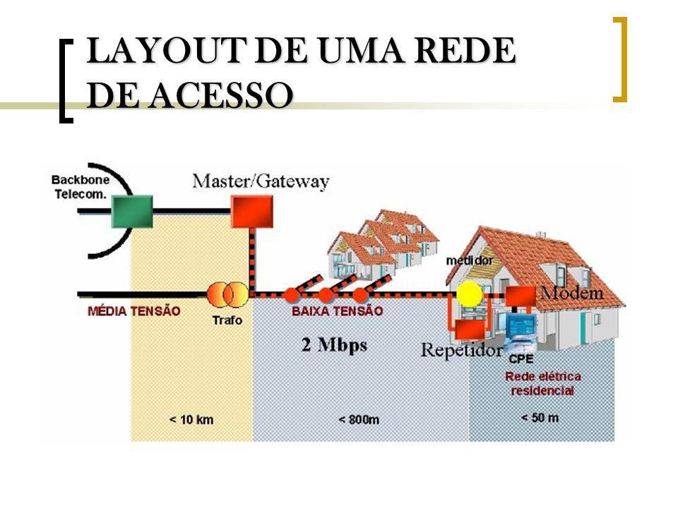 LAYOUT DE UMA REDE DE ACESSO