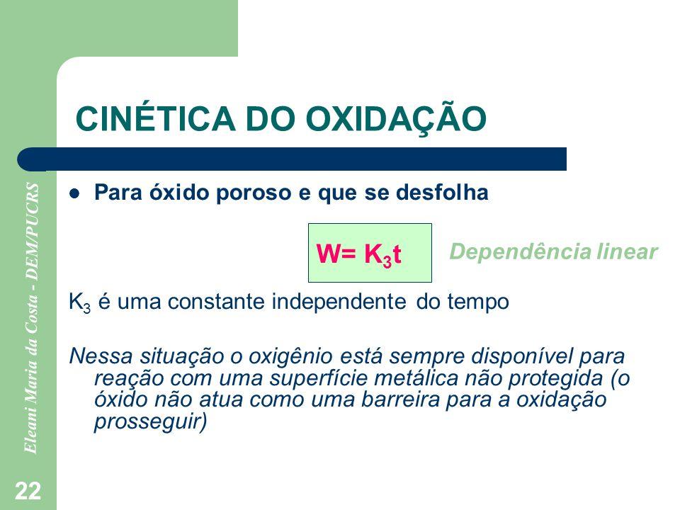 Eleani Maria da Costa - DEM/PUCRS 22 CINÉTICA DO OXIDAÇÃO Para óxido poroso e que se desfolha W= K 3 t K 3 é uma constante independente do tempo Nessa