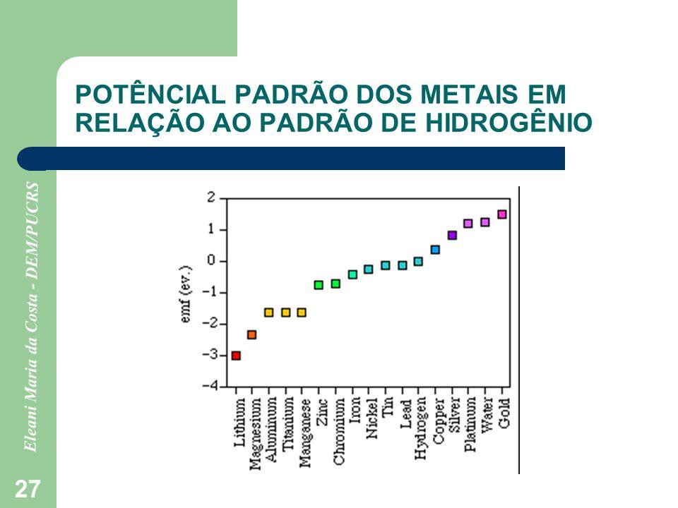 Eleani Maria da Costa - DEM/PUCRS 27 POTÊNCIAL PADRÃO DOS METAIS EM RELAÇÃO AO PADRÃO DE HIDROGÊNIO