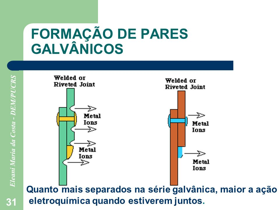Eleani Maria da Costa - DEM/PUCRS 31 FORMAÇÃO DE PARES GALVÂNICOS Quanto mais separados na série galvânica, maior a ação eletroquímica quando estivere