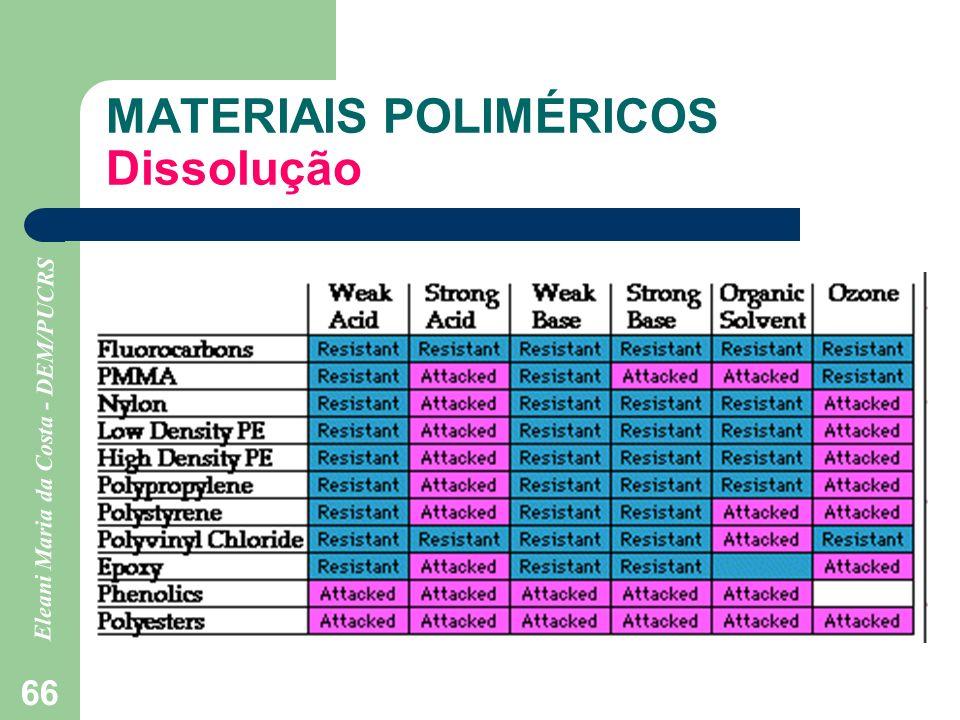 Eleani Maria da Costa - DEM/PUCRS 66 MATERIAIS POLIMÉRICOS Dissolução