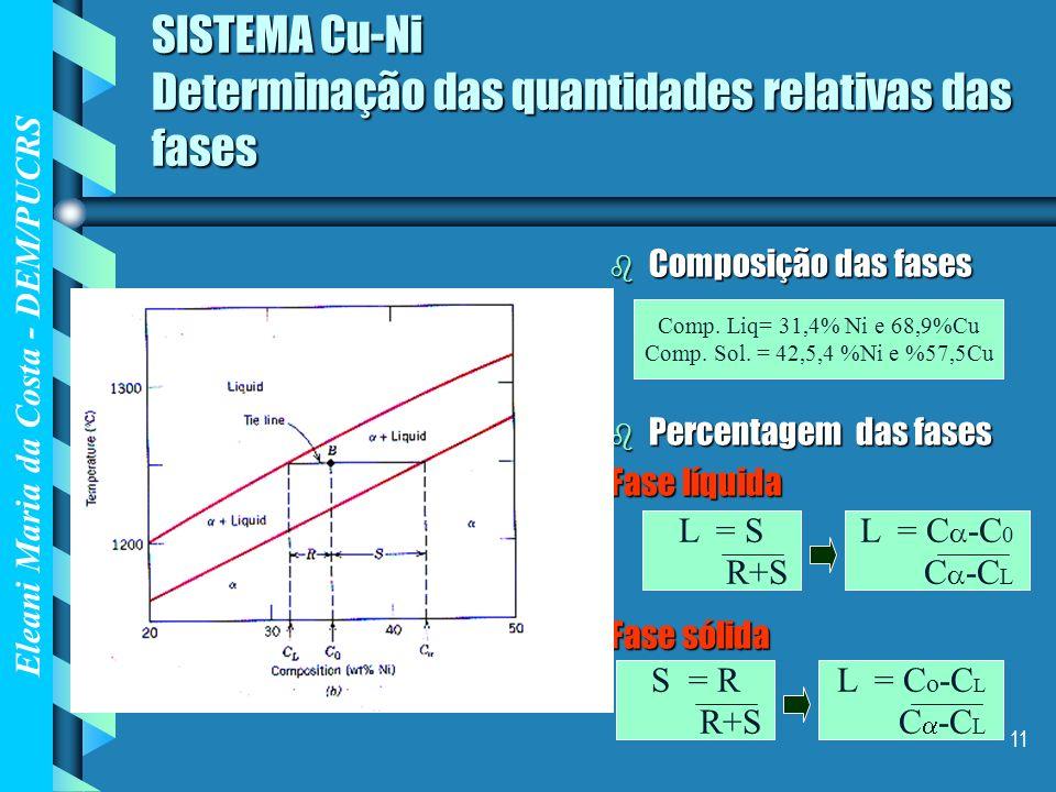 Eleani Maria da Costa - DEM/PUCRS 11 SISTEMA Cu-Ni Determinação das quantidades relativas das fases b Composição das fases b Percentagem das fases Fas