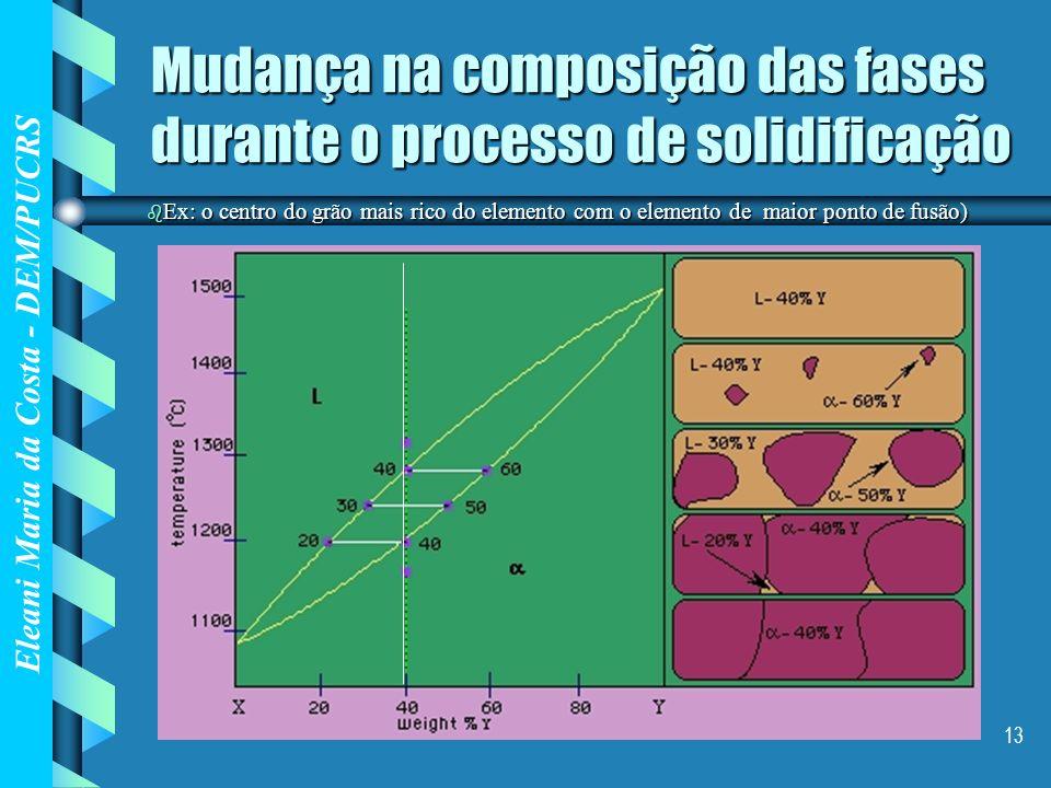 Eleani Maria da Costa - DEM/PUCRS 13 Mudança na composição das fases durante o processo de solidificação b Ex: o centro do grão mais rico do elemento