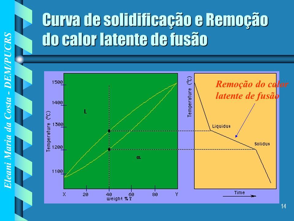 Eleani Maria da Costa - DEM/PUCRS 14 Curva de solidificação e Remoção do calor latente de fusão Remoção do calor latente de fusão