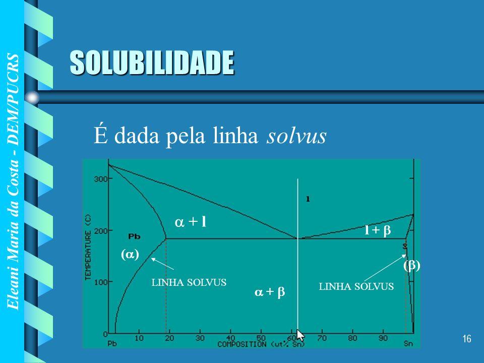 Eleani Maria da Costa - DEM/PUCRS 16 SOLUBILIDADE É dada pela linha solvus LINHA SOLVUS ( ) + LINHA SOLVUS + l l +