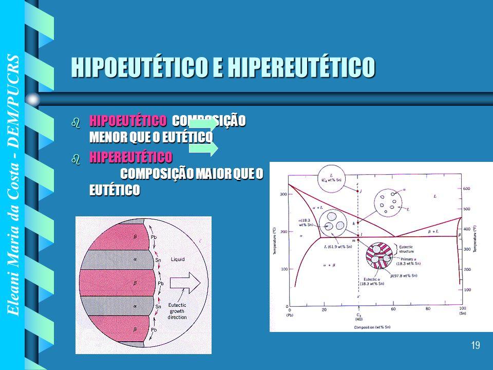 Eleani Maria da Costa - DEM/PUCRS 19 HIPOEUTÉTICO E HIPEREUTÉTICO b HIPOEUTÉTICO COMPOSIÇÃO MENOR QUE O EUTÉTICO b HIPEREUTÉTICO COMPOSIÇÃO MAIOR QUE