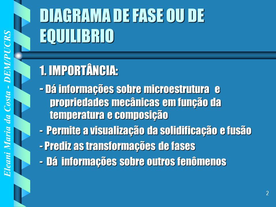 Eleani Maria da Costa - DEM/PUCRS 2 DIAGRAMA DE FASE OU DE EQUILIBRIO 1. IMPORTÂNCIA: - Dá informações sobre microestrutura e propriedades mecânicas e