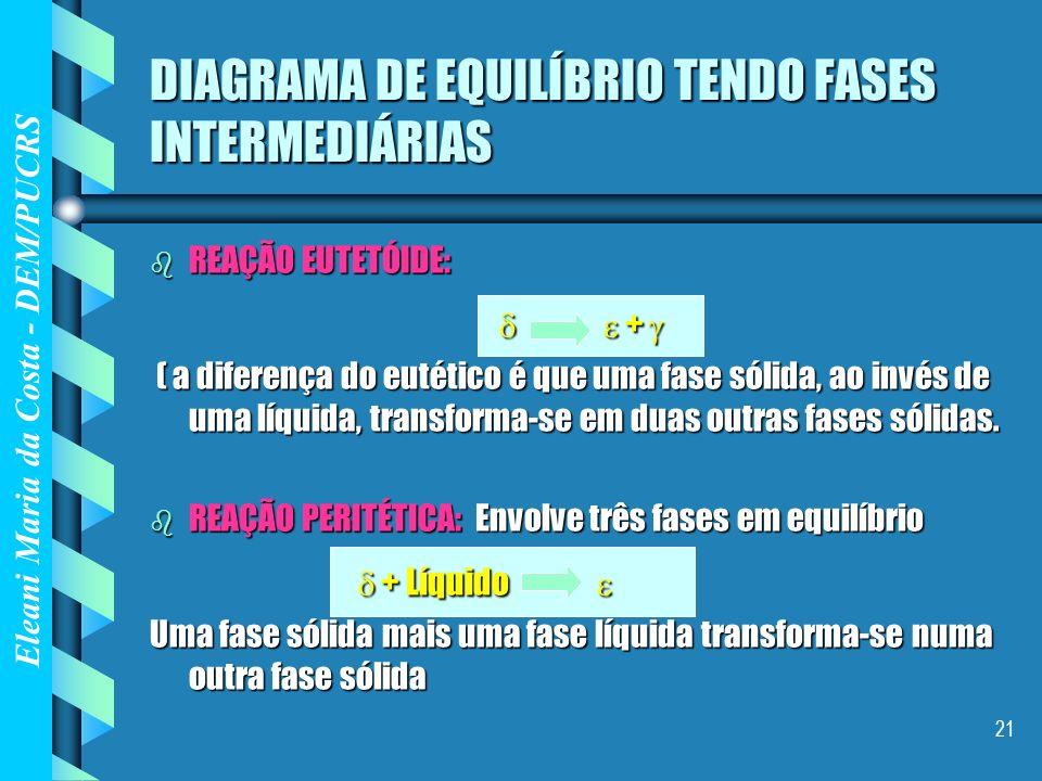 Eleani Maria da Costa - DEM/PUCRS 21 b REAÇÃO EUTETÓIDE: + + ( a diferença do eutético é que uma fase sólida, ao invés de uma líquida, transforma-se e