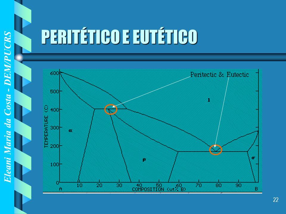 Eleani Maria da Costa - DEM/PUCRS 22 PERITÉTICO E EUTÉTICO