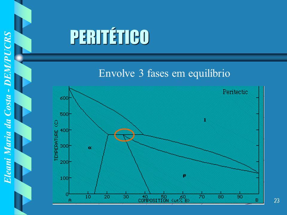 Eleani Maria da Costa - DEM/PUCRS 23 PERITÉTICO Envolve 3 fases em equilíbrio