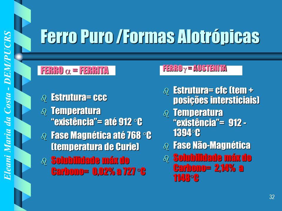 Eleani Maria da Costa - DEM/PUCRS 32 Ferro Puro /Formas Alotrópicas FERRO = FERRITA b Estrutura= ccc b Temperatura existência= até 912 C b Fase Magnét