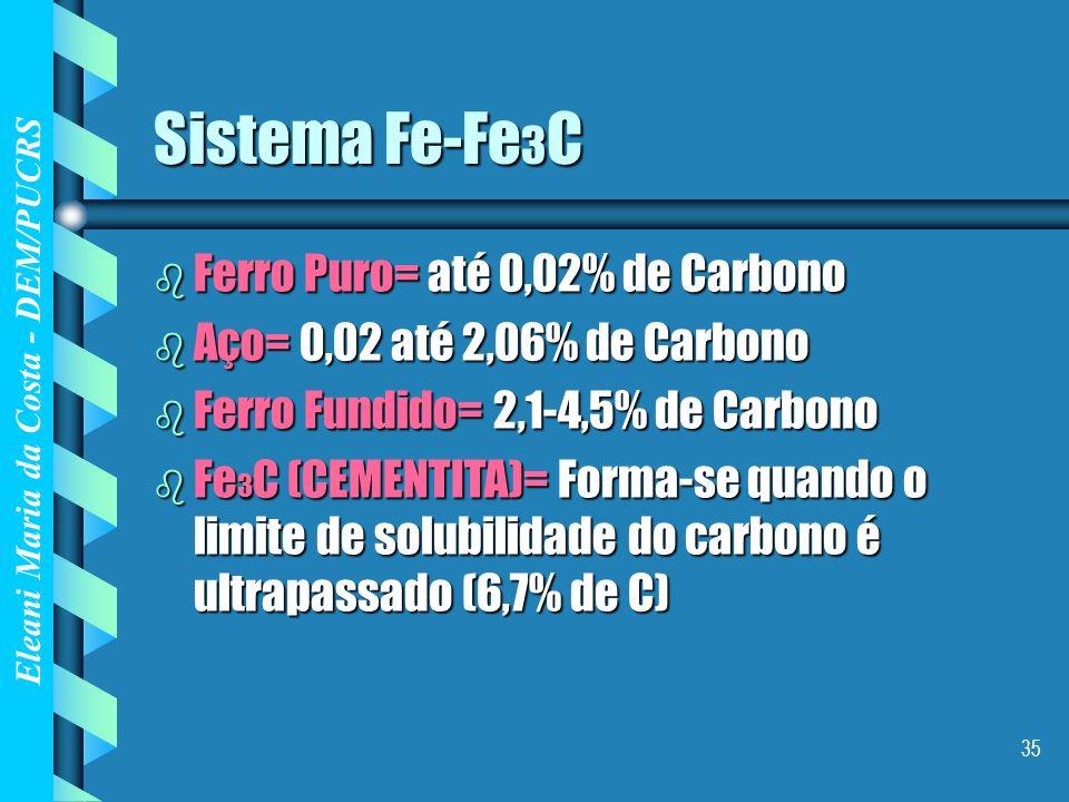 Eleani Maria da Costa - DEM/PUCRS 35 Sistema Fe-Fe 3 C b Ferro Puro= até 0,02% de Carbono b Aço= 0,02 até 2,06% de Carbono b Ferro Fundido= 2,1-4,5% d