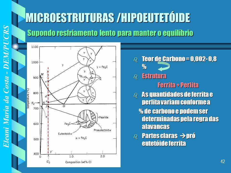 Eleani Maria da Costa - DEM/PUCRS 42 MICROESTRUTURAS /HIPOEUTETÓIDE Supondo resfriamento lento para manter o equilíbrio b Teor de Carbono = 0,002- 0,8