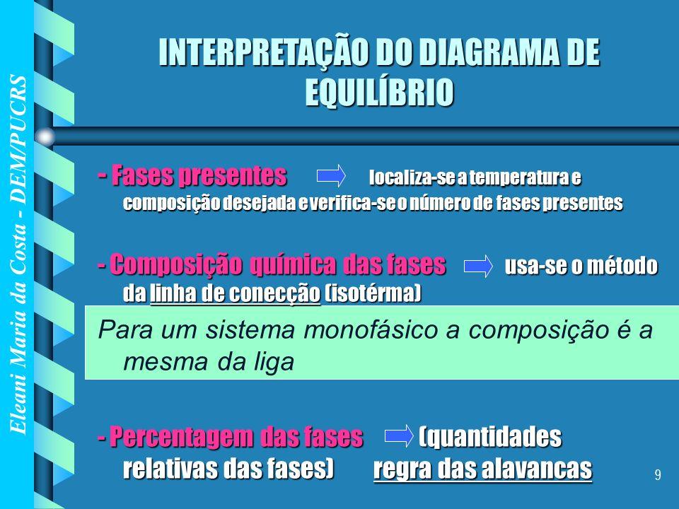 Eleani Maria da Costa - DEM/PUCRS 9 INTERPRETAÇÃO DO DIAGRAMA DE EQUILÍBRIO - Fases presentes localiza-se a temperatura e composição desejada e verifi