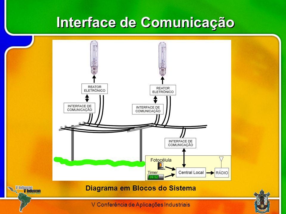 V Conferência de Aplicações Industriais Interface de Comunicação Diagrama em Blocos do Sistema