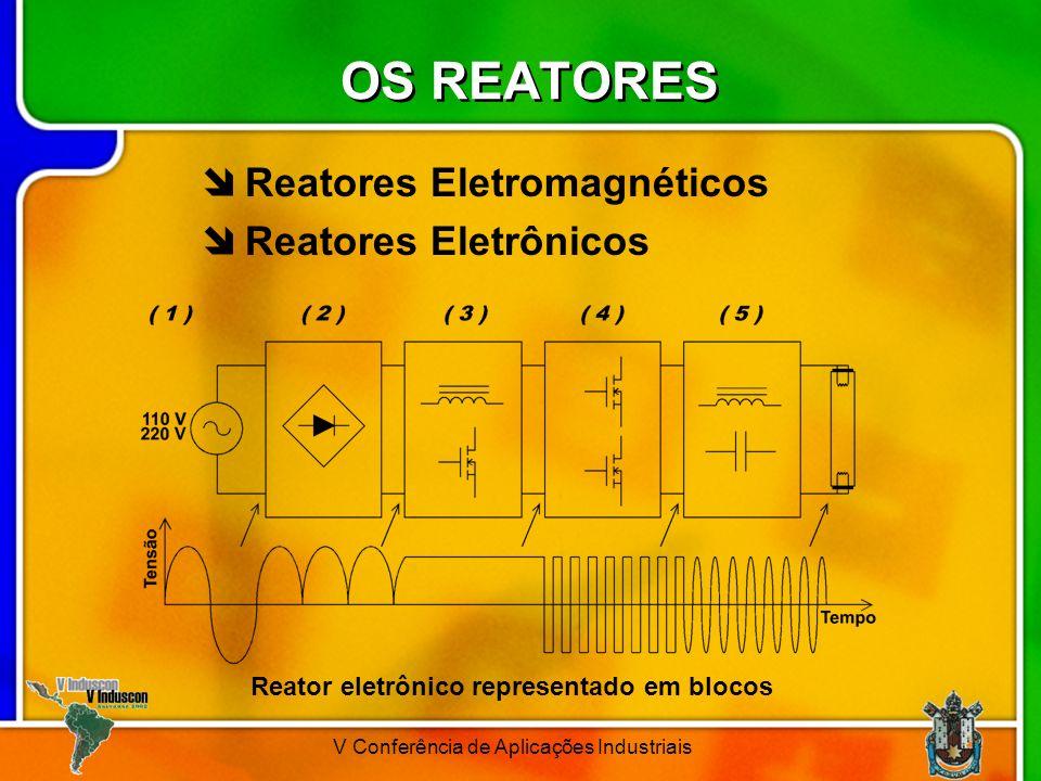 V Conferência de Aplicações Industriais OS REATORES Reatores Eletromagnéticos Reatores Eletrônicos Reator eletrônico representado em blocos
