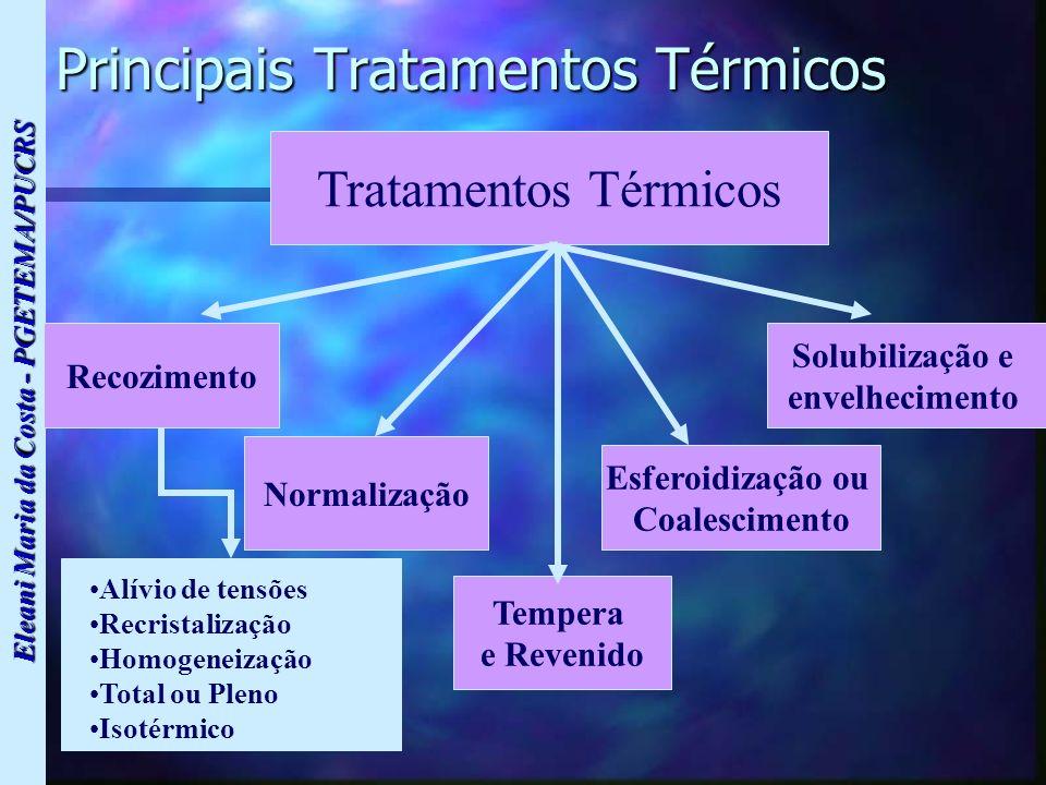 Eleani Maria da Costa - PGETEMA/PUCRS Principais Tratamentos Térmicos Tratamentos Térmicos Recozimento Normalização Tempera e Revenido Esferoidização